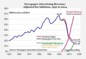 newspaper-advertising-revenue